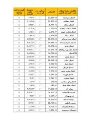تكاليف عام 2011.xlsx