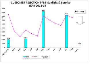 Customer Rej PPM Graph-All Cell Year 11-12(Feb-14).xls